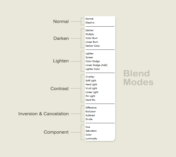blend-modes-in-photoshop---groups
