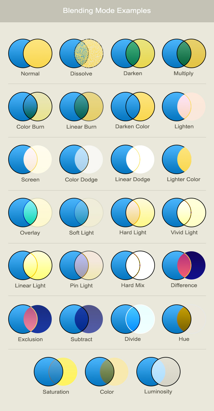Layer Blending Modes In Photoshop Dreamstale