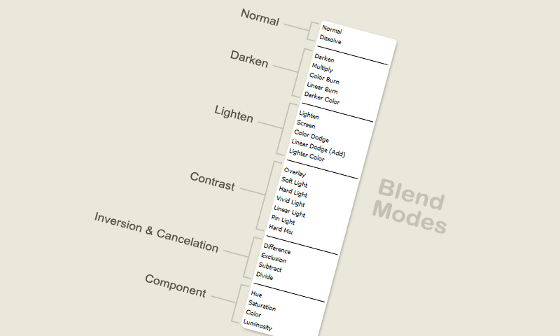 Layer Blending Modes in Photoshop